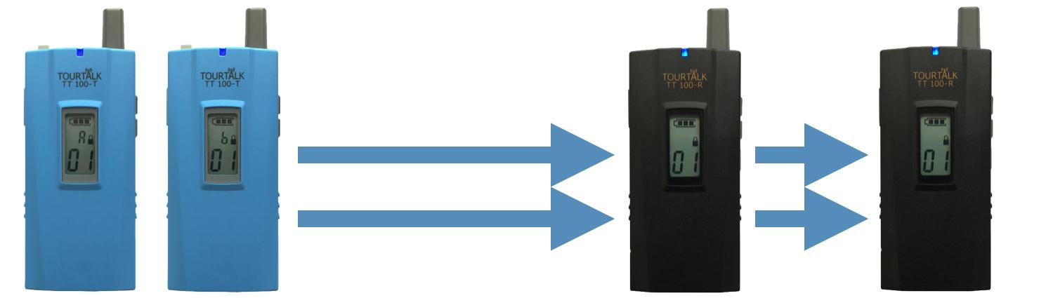 Tourtalk TT 100 communication system example in dual presenter mode