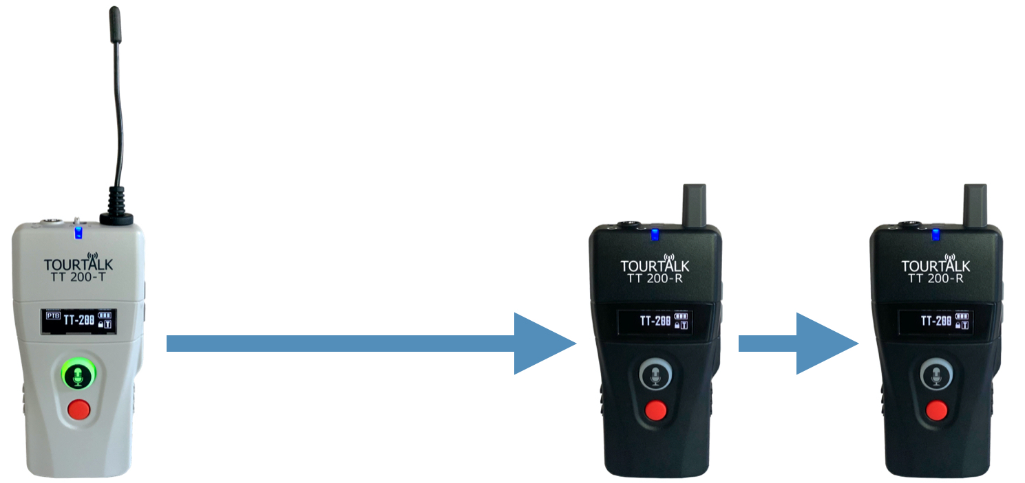 Tourtalk TT 200 communication system example in guiding mode