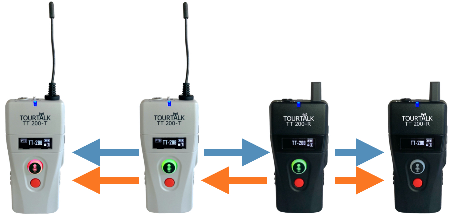 Wireless tour guide system example for a museum