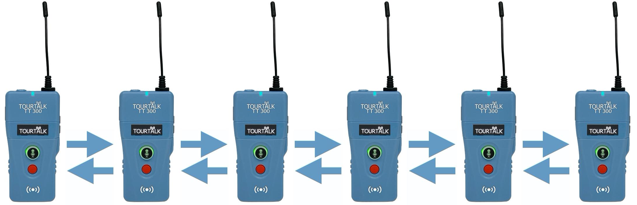 ourtalk TT 300 full-duplex communication system example